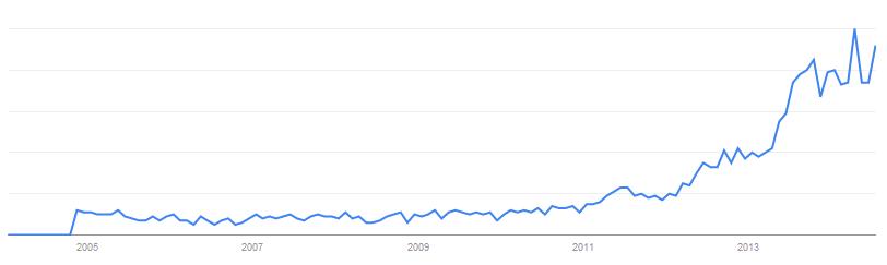 Fomo trends