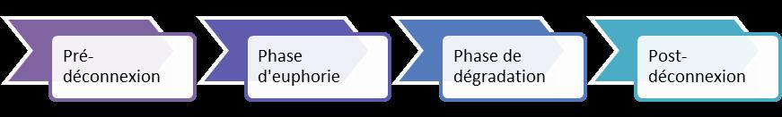 Phases de déconnexion